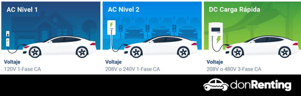 Cuánto tiempo se tarda en cargar un coche eléctrico